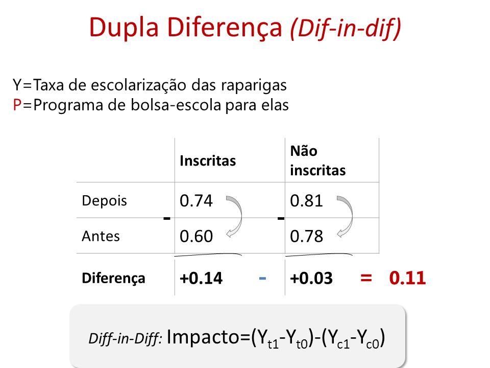 Dupla Diferença (Dif-in-dif) Y=Taxa de escolarização das raparigas P=Programa de bolsa-escola para elas Diff-in-Diff: Impacto=(Y t1 -Y t0 )-(Y c1 -Y c