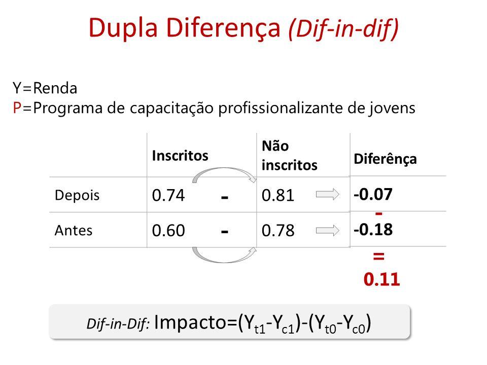 Dupla Diferença (Dif-in-dif) Dif-in-Dif: Impacto=(Y t1 -Y c1 )-(Y t0 -Y c0 ) Y=Renda P=Programa de capacitação profissionalizante de jovens Inscritos