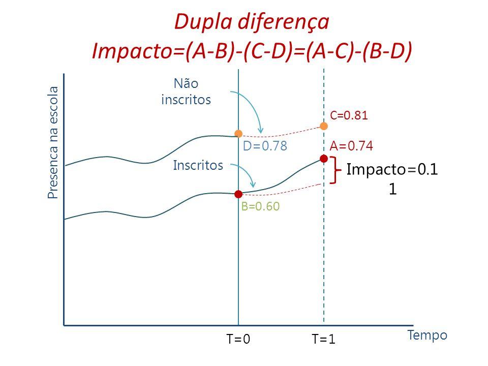 Dupla diferença Impacto=(A-B)-(C-D)=(A-C)-(B-D) Presenca na escola B=0.60 C=0.81 D=0.78 T=0T=1 Tempo Inscritos Não inscritos Impacto=0.1 1 A=0.74