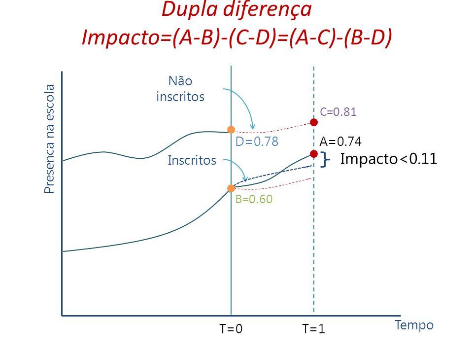 Presenca na escola Impacto<0.11 B=0.60 A=0.74 C=0.81 D=0.78 T=0T=1 Tempo Inscritos Não inscritos Dupla diferença Impacto=(A-B)-(C-D)=(A-C)-(B-D)