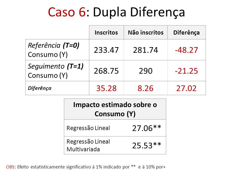 Caso 6: Dupla Diferença InscritosNão inscritosDiferênça Referência (T=0) Consumo (Y) 233.47281.74-48.27 Seguimento (T=1) Consumo (Y) 268.75290-21.25 D
