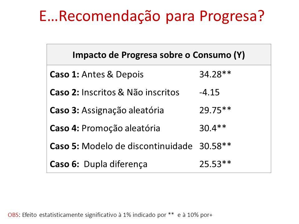 E…Recomendação para Progresa? Impacto de Progresa sobre o Consumo (Y) Caso 1: Antes & Depois34.28** Caso 2: Inscritos & Não inscritos-4.15 Caso 3: Ass