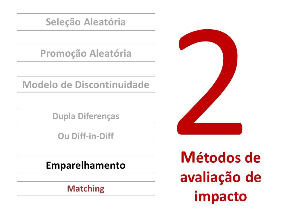 2 M étodos de avaliação de impacto Seleção Aleatória Modelo de Discontinuidade Ou Diff-in-Diff Promoção Aleatória Dupla Diferenças Matching Emparelham