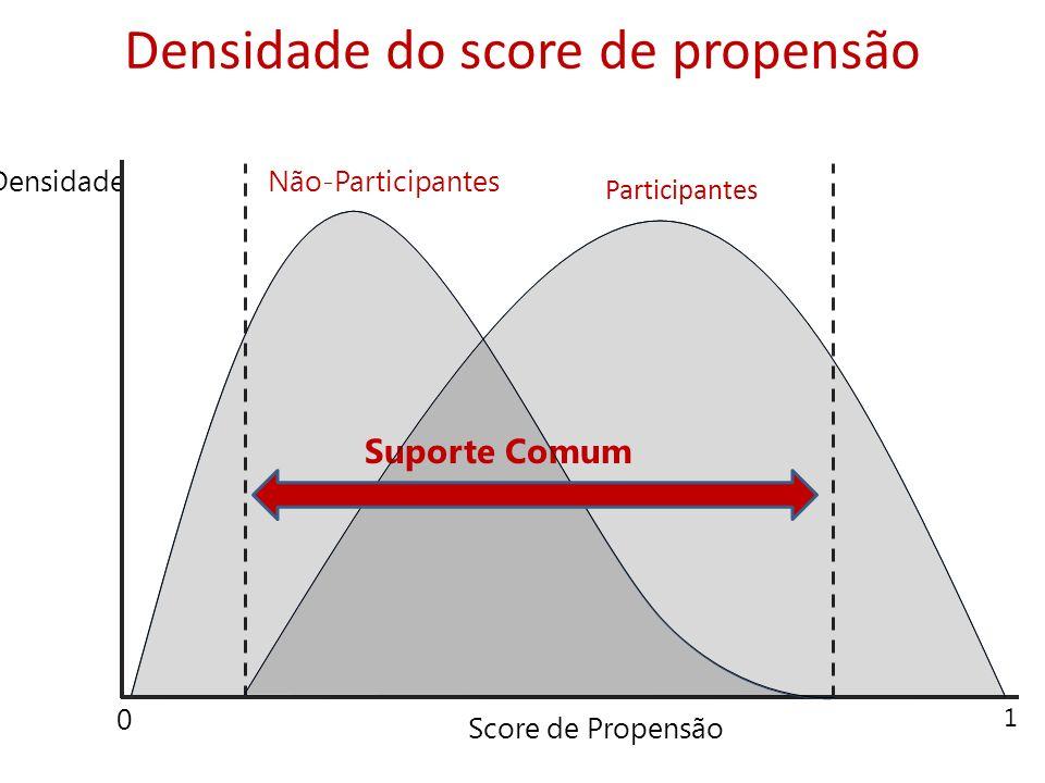 Densidade do score de propensão Densidade Score de Propensão 0 1 Participantes Não-Participantes Suporte Comum