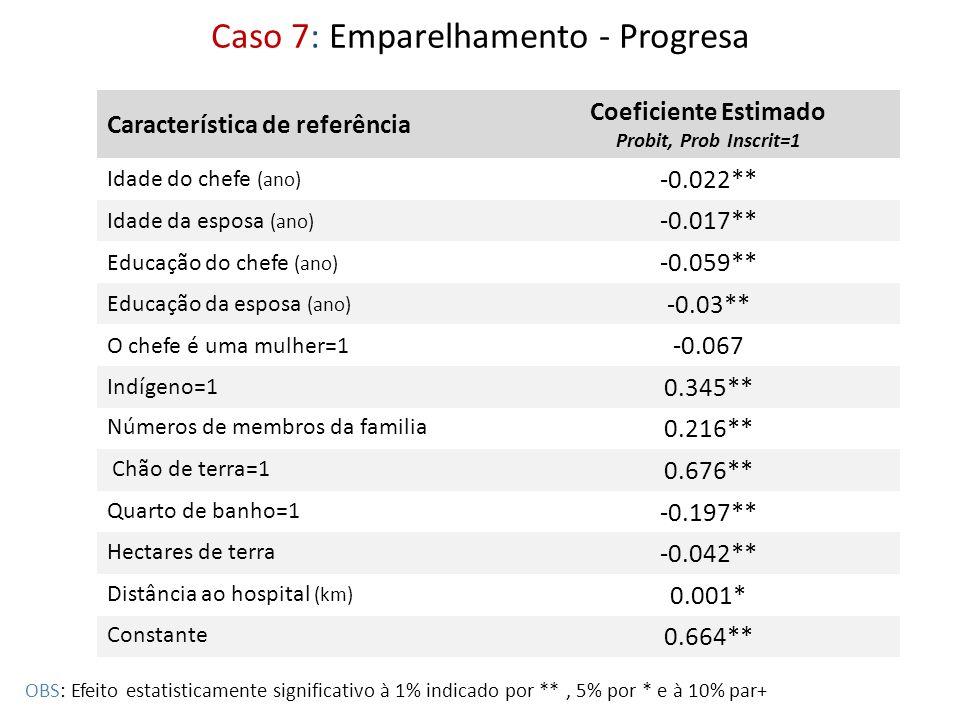 Caso 7: Emparelhamento - Progresa Característica de referência Coeficiente Estimado Probit, Prob Inscrit=1 Idade do chefe (ano) -0.022** Idade da espo