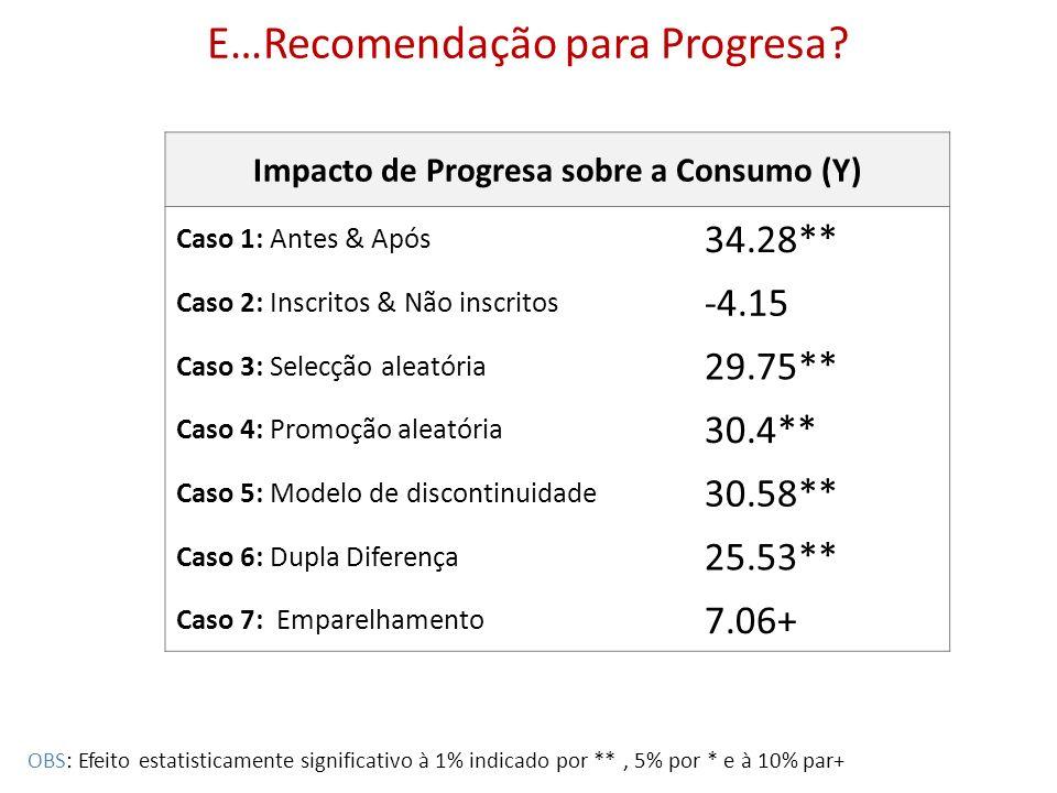 E…Recomendação para Progresa? Impacto de Progresa sobre a Consumo (Y) Caso 1: Antes & Após 34.28** Caso 2: Inscritos & Não inscritos -4.15 Caso 3: Sel