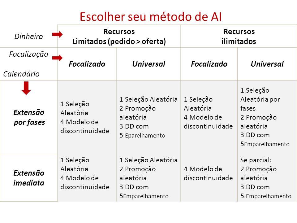 Escolher seu método de AI Dinheiro Recursos Limitados (pedido > oferta) Recursos ilimitados Focalização Calendário FocalizadoUniversalFocalizadoUniver
