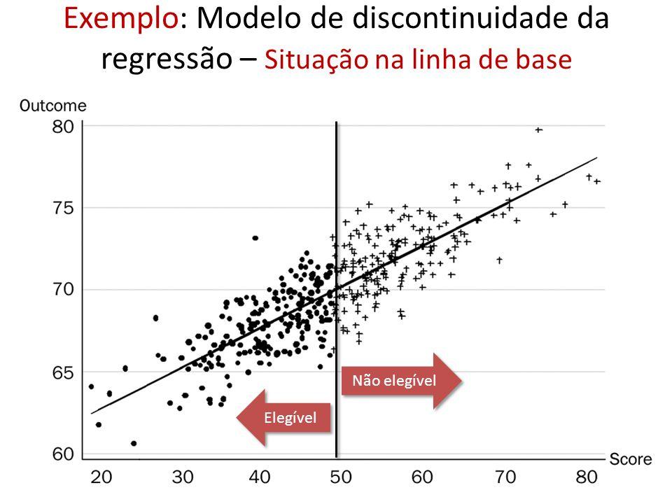 Exemplo: Modelo de discontinuidade da regressão – Situação na linha de base Não elegível Elegível