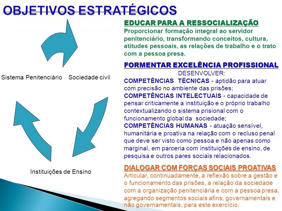 EDUCAR PARA A RESSOCIALIZAÇÃO Proporcionar formação integral ao servidor penitenciário, transformando conceitos, cultura, atitudes pessoais, as relaçõ