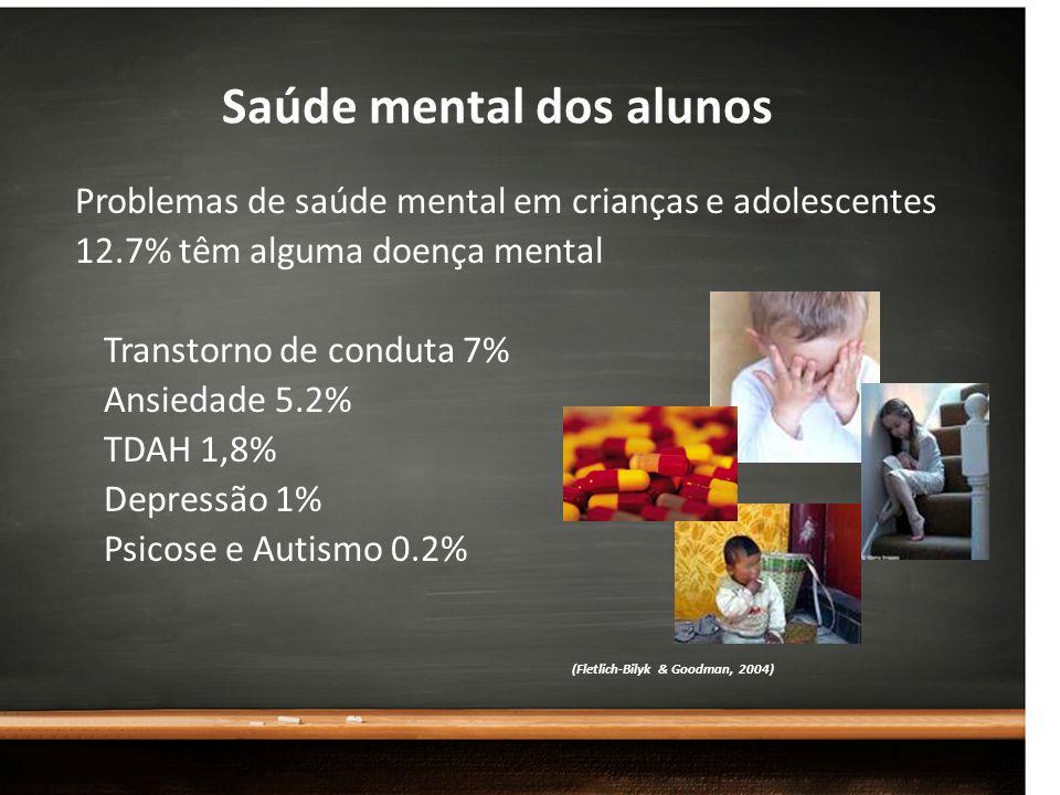 Saúde mental dos alunos Problemas de saúde mental em crianças e adolescentes 12.7% têm alguma doença mental Transtorno de conduta 7% Ansiedade 5.2% TD