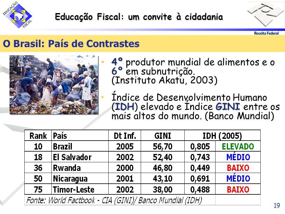 Educação Fiscal: um convite à cidadania 19 O Brasil: País de Contrastes 4º4º produtor mundial de alimentos e o 6º em subnutrição. (Instituto Akatu, 20