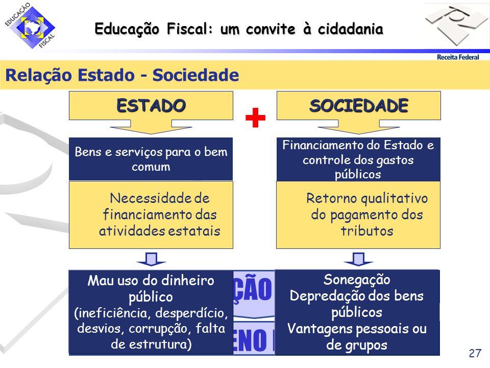 Educação Fiscal: um convite à cidadania 27 x x EXERCÍCIO PLENO DA CIDADANIA EDUCAÇÃO FISCAL + Sonegação Depredação dos bens públicos Vantagens pessoai