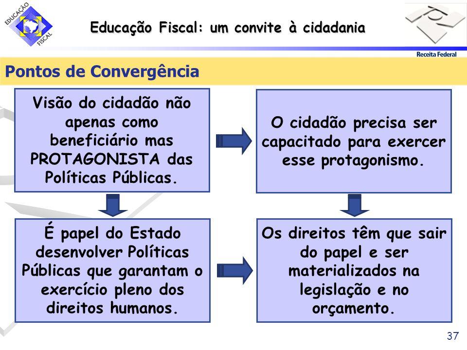 Educação Fiscal: um convite à cidadania 37 Pontos de Convergência É papel do Estado desenvolver Políticas Públicas que garantam o exercício pleno dos
