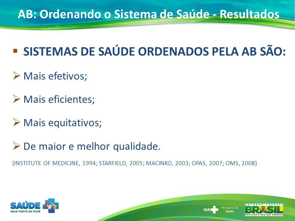 AB: Ordenando o Sistema de Saúde - Resultados SISTEMAS DE SAÚDE ORDENADOS PELA AB SÃO: Mais efetivos; Mais eficientes; Mais equitativos; De maior e melhor qualidade.