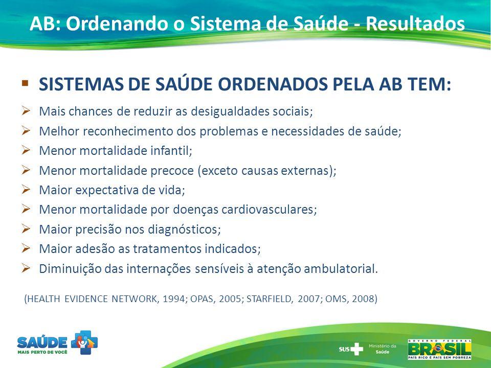 AB: Ordenando o Sistema de Saúde - Resultados SISTEMAS DE SAÚDE ORDENADOS PELA AB TEM: Mais chances de reduzir as desigualdades sociais; Melhor reconh