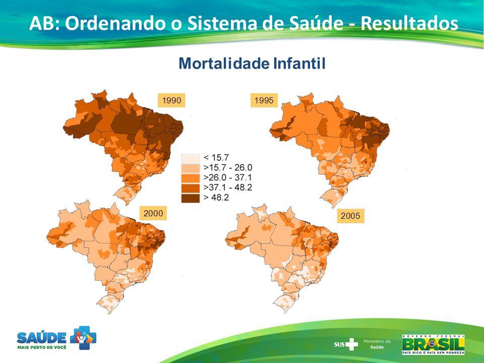 Mortalidade Infantil AB: Ordenando o Sistema de Saúde - Resultados