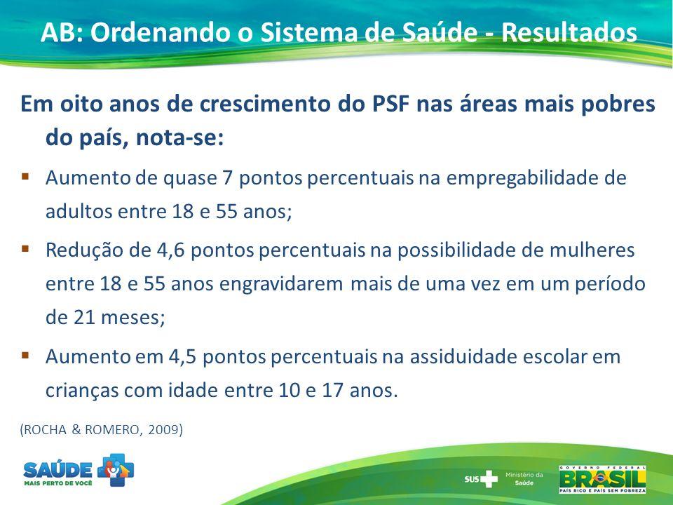 Em oito anos de crescimento do PSF nas áreas mais pobres do país, nota-se: Aumento de quase 7 pontos percentuais na empregabilidade de adultos entre 1