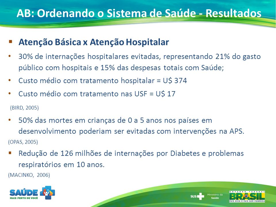 Atenção Básica x Atenção Hospitalar 30% de internações hospitalares evitadas, representando 21% do gasto público com hospitais e 15% das despesas tota