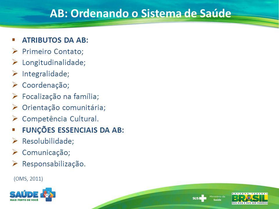 AB: Ordenando o Sistema de Saúde ATRIBUTOS DA AB: Primeiro Contato; Longitudinalidade; Integralidade; Coordenação; Focalização na família; Orientação