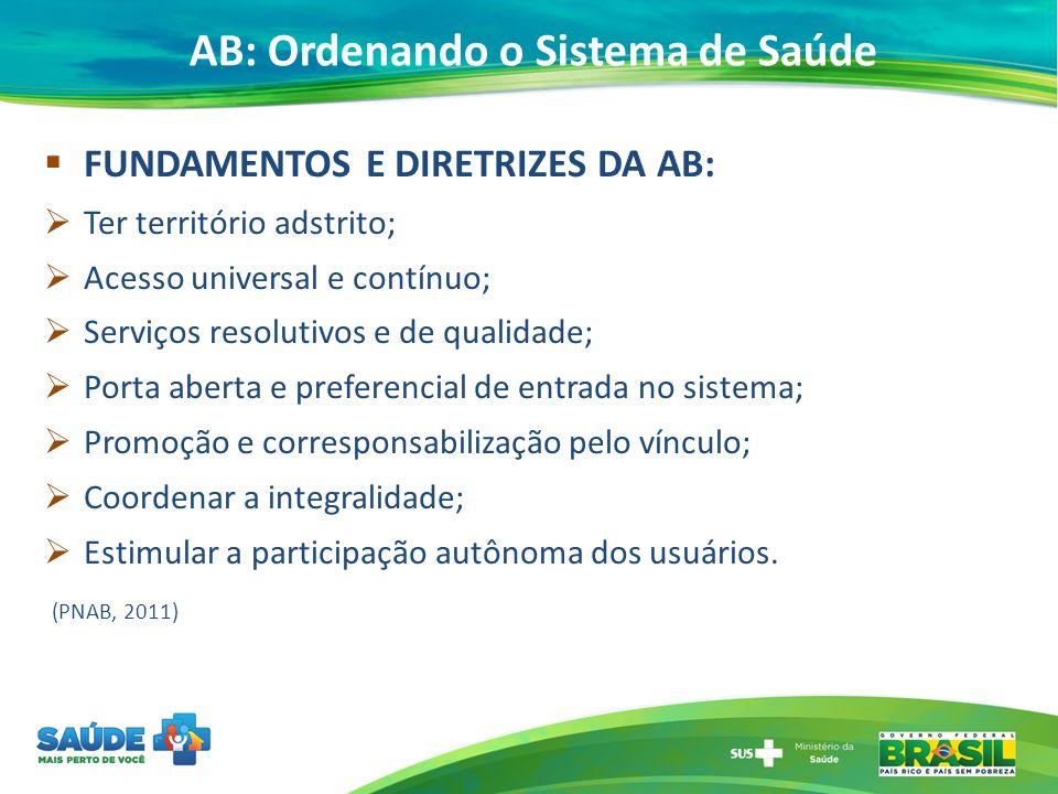 AB: Ordenando o Sistema de Saúde FUNDAMENTOS E DIRETRIZES DA AB: Ter território adstrito; Acesso universal e contínuo; Serviços resolutivos e de quali