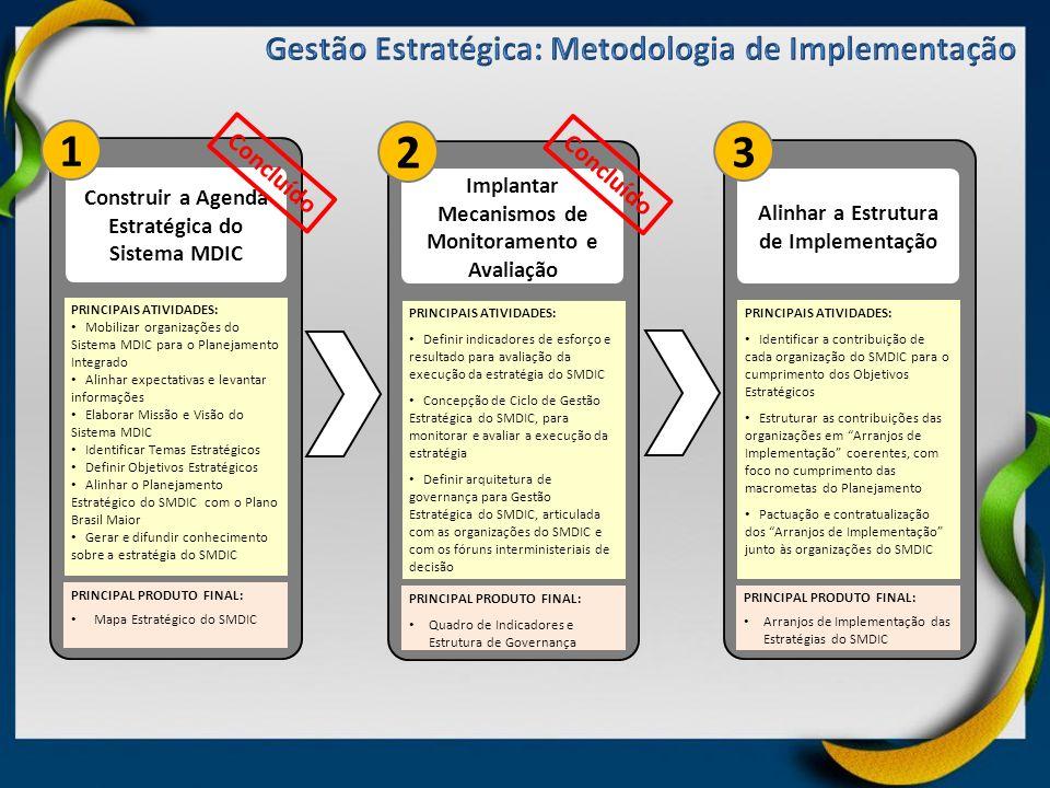 PRINCIPAIS ATIVIDADES: Mobilizar organizações do Sistema MDIC para o Planejamento Integrado Alinhar expectativas e levantar informações Elaborar Missã