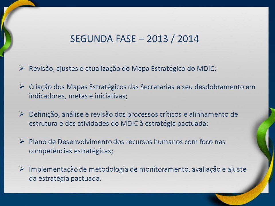 SEGUNDA FASE – 2013 / 2014 Revisão, ajustes e atualização do Mapa Estratégico do MDIC; Criação dos Mapas Estratégicos das Secretarias e seu desdobrame