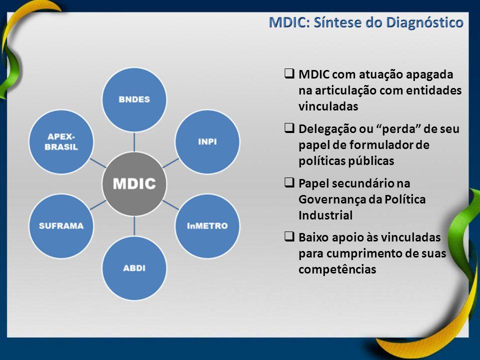 MDIC com atuação apagada na articulação com entidades vinculadas Delegação ou perda de seu papel de formulador de políticas públicas Papel secundário