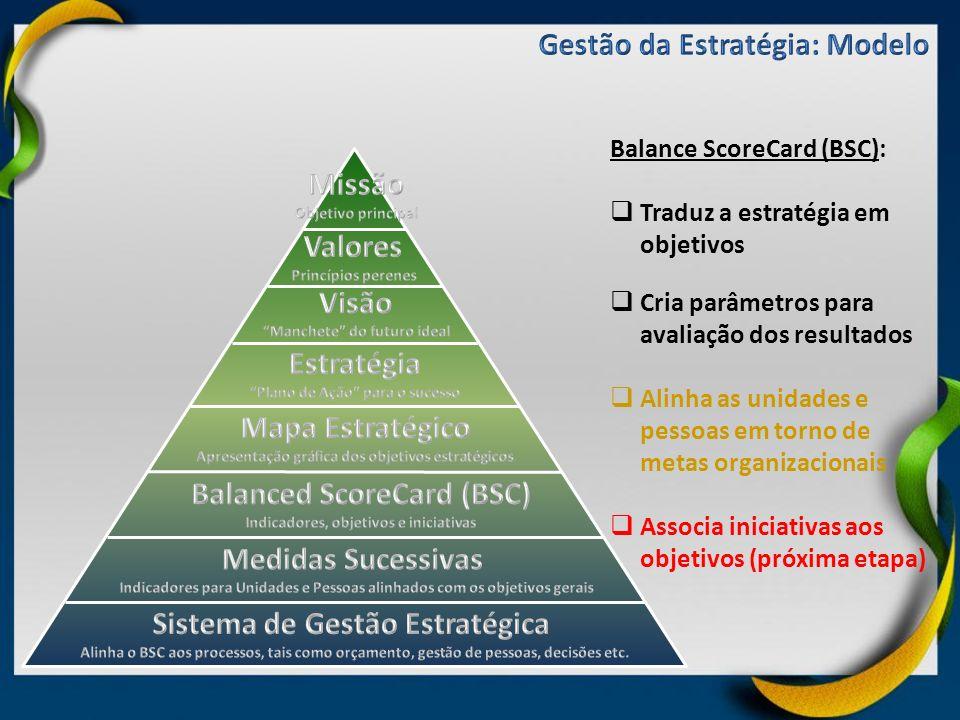 Balance ScoreCard (BSC): Traduz a estratégia em objetivos Cria parâmetros para avaliação dos resultados Alinha as unidades e pessoas em torno de metas