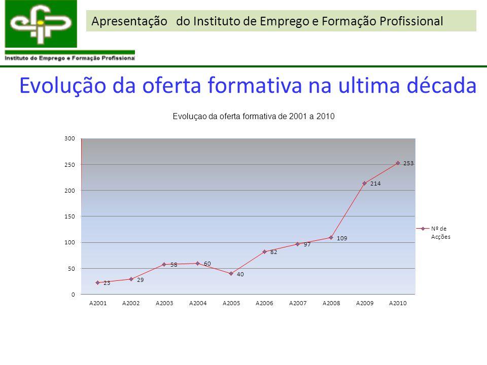 Apresentação do Instituto de Emprego e Formação Profissional Evolução da oferta formativa na ultima década