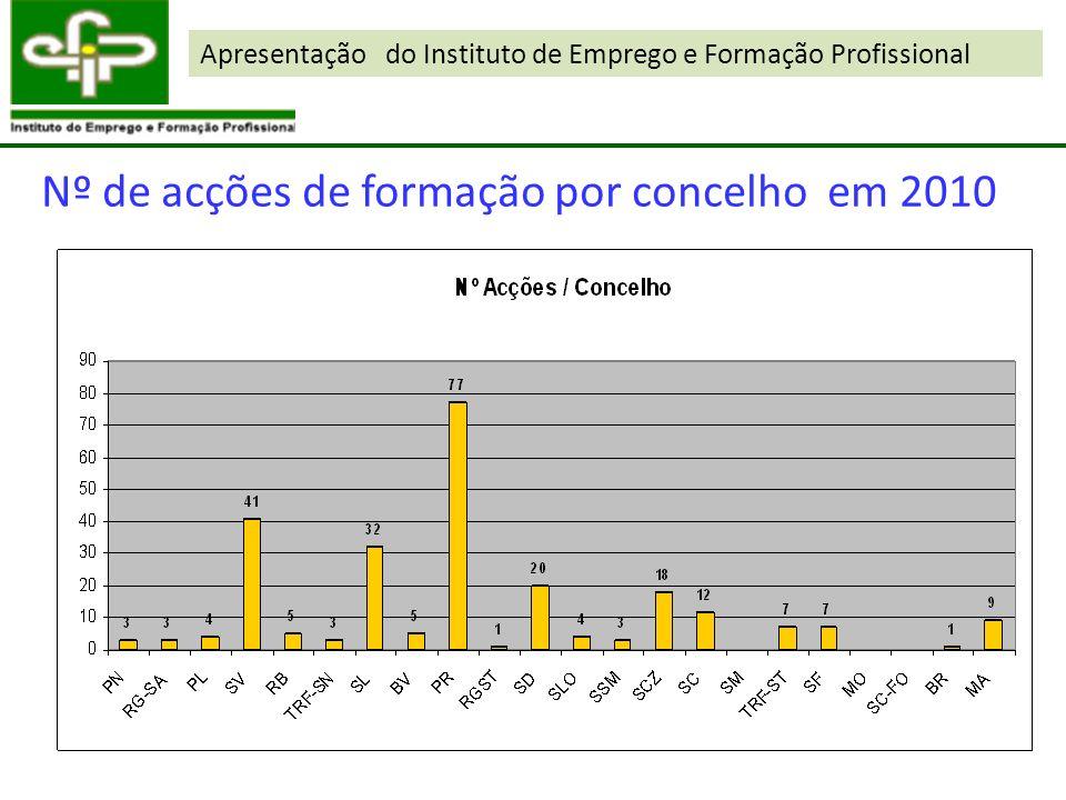 Apresentação do Instituto de Emprego e Formação Profissional Nº de acções de formação por concelho em 2010
