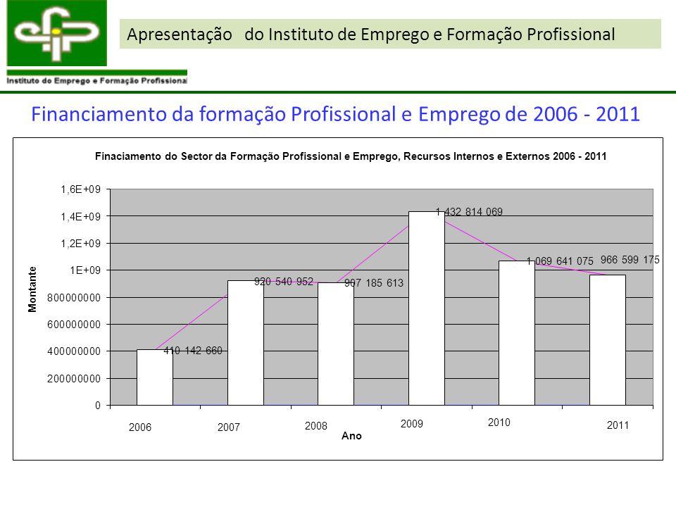 Financiamento da formação Profissional e Emprego de 2006 - 2011 Apresentação do Instituto de Emprego e Formação Profissional