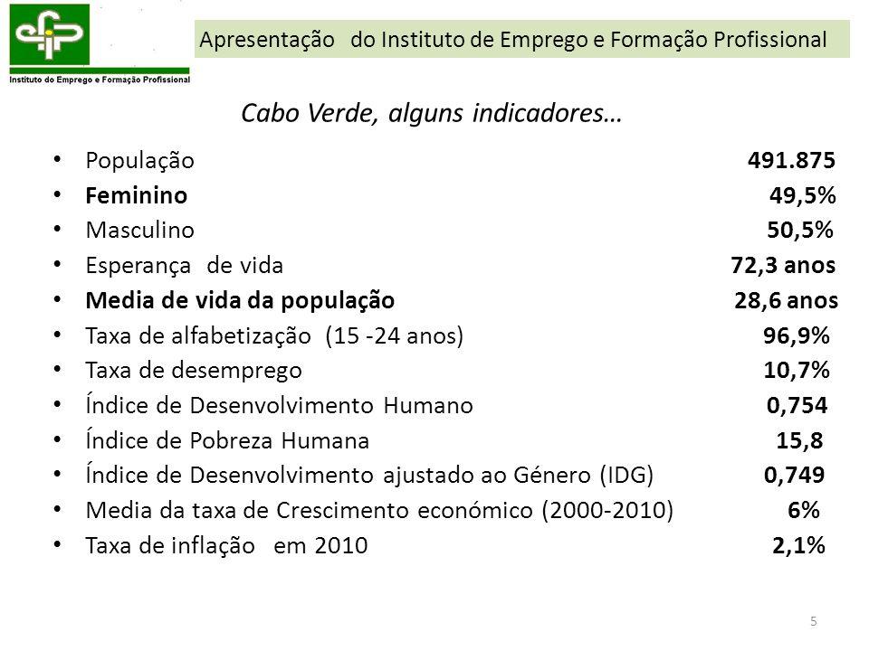 5 Cabo Verde, alguns indicadores… População 491.875 Feminino 49,5% Masculino 50,5% Esperança de vida 72,3 anos Media de vida da população 28,6 anos Ta