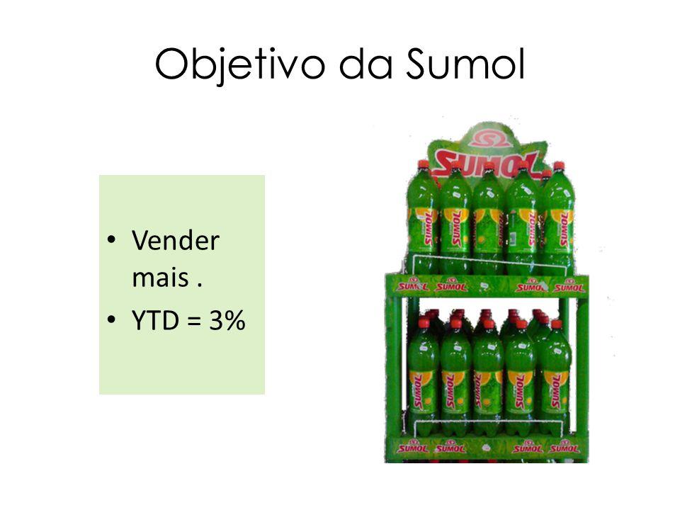Objetivo da Sumol Vender mais. YTD = 3%