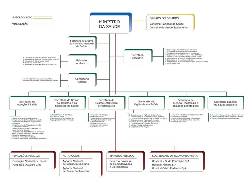 Art 46.Conselho Nacional de Saúde compete: I - deliberar sobre: a) formulação de estratégia e controle da execução da política nacional de saúde em âmbito federal; e b) critérios para a definição de padrões e parâmetros assistenciais; II - manifestar-se sobre a Política Nacional de Saúde; III - decidir sobre: a) planos estaduais de saúde, quando solicitado pelos respectivos Conselhos; b) divergências suscitadas pelos Conselhos Estaduais e Municipais de Saúde, bem como por órgãos de representação na área de saúde; c) credenciamento de instituições de saúde que se candidatem a realizar pesquisa em seres humanos; IV - opinar sobre a criação de novos cursos superiores na área de saúde, em articulação com o Ministério da Educação; V - estabelecer diretrizes a serem observadas na elaboração dos planos de saúde em função das características epidemiológicas e da organização dos serviços; VI - acompanhar a execução do cronograma de transferência de recursos financeiros, consignados ao SUS, aos Estados, ao Distrito Federal e aos Municípios; VII - aprovar os critérios e os valores para a remuneração dos serviços e os parâmetros de cobertura assistencial; VIII - acompanhar e controlar as atividades das instituições privadas de saúde, credenciadas mediante contrato, ajuste ou convênio; IX - acompanhar o processo de desenvolvimento e incorporação científica e tecnológica na área de saúde, para a observância de padrões éticos compatíveis com o desenvolvimento sócio-cultural do País; e X - propor a convocação e organizar a Conferência Nacional de Saúde, ordinariamente a cada quatro anos e, extraordinariamente, nos termos da Lei no 8.142, de 28 de dezembro de 19908.142