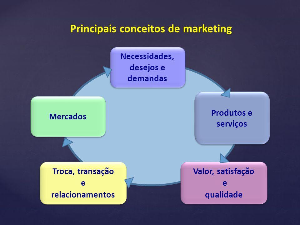 Mercados Produtos e serviços Troca, transação e relacionamentos Troca, transação e relacionamentos Valor, satisfação e qualidade Valor, satisfação e qualidade Principais conceitos de marketing Necessidades, desejos e demandas