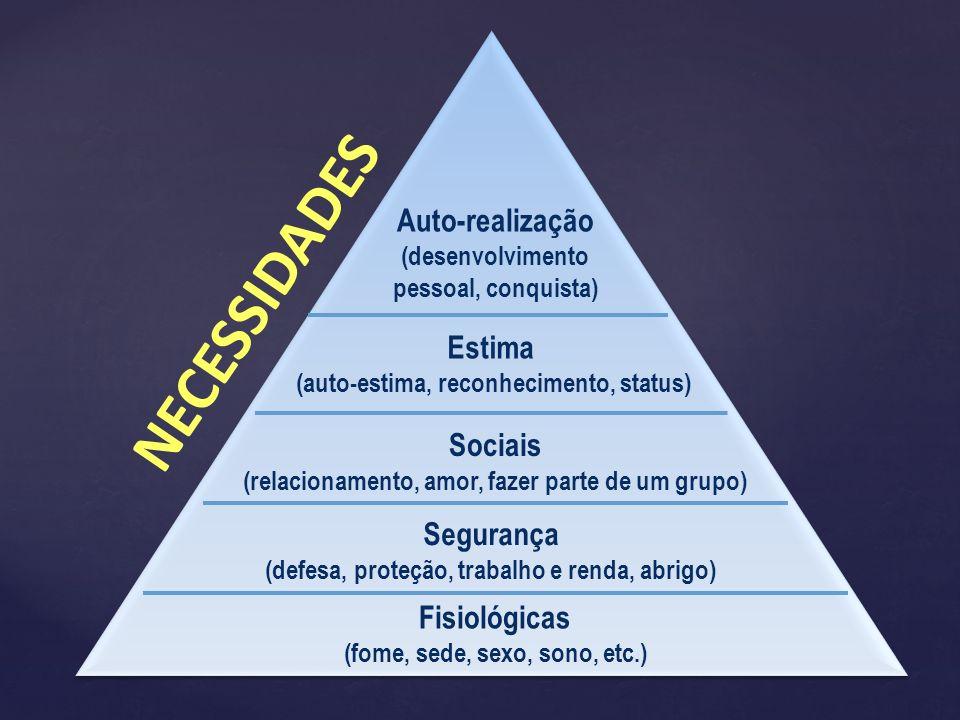 Auto-realização (desenvolvimento pessoal, conquista) Estima (auto-estima, reconhecimento, status) Sociais (relacionamento, amor, fazer parte de um gru