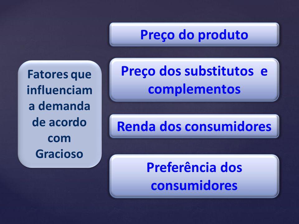 Fatores que influenciam a demanda de acordo com Gracioso Preço do produto Preço dos substitutos e complementos Renda dos consumidores Preferência dos consumidores