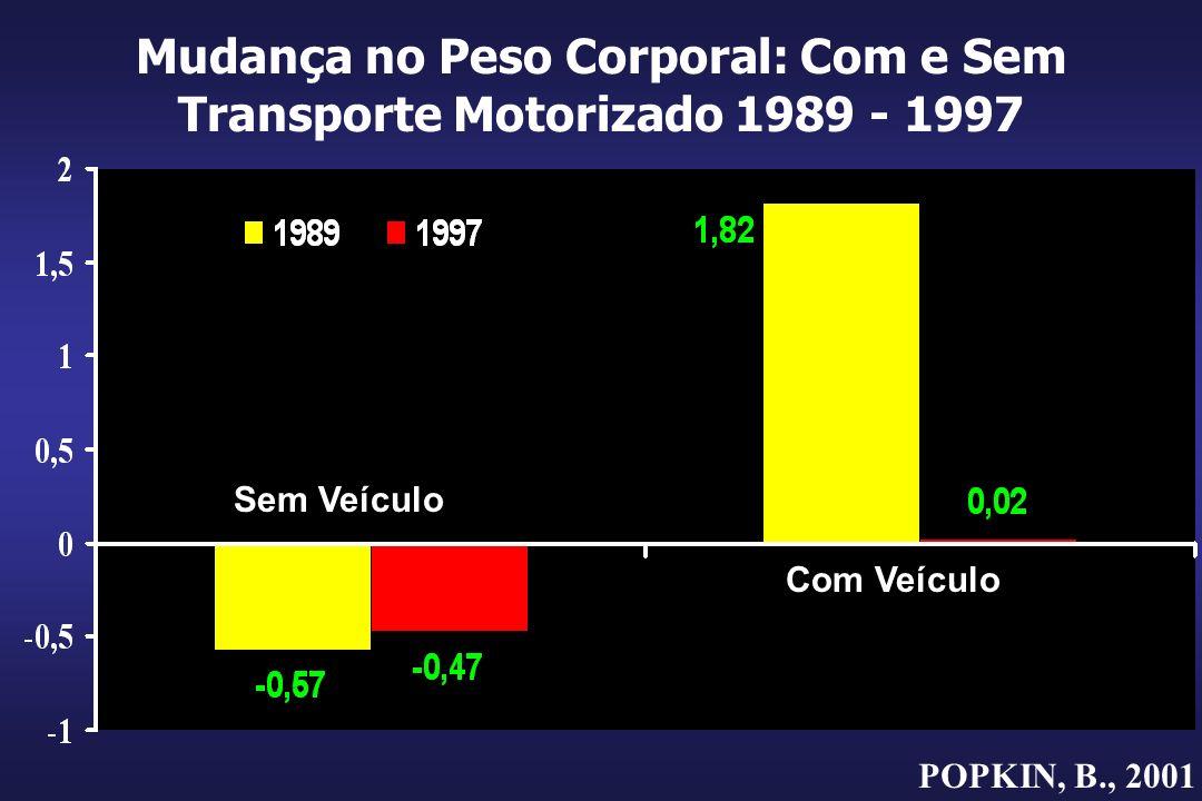Mudança no Peso Corporal: Com e Sem Transporte Motorizado 1989 - 1997 POPKIN, B., 2001 Sem Veículo Com Veículo