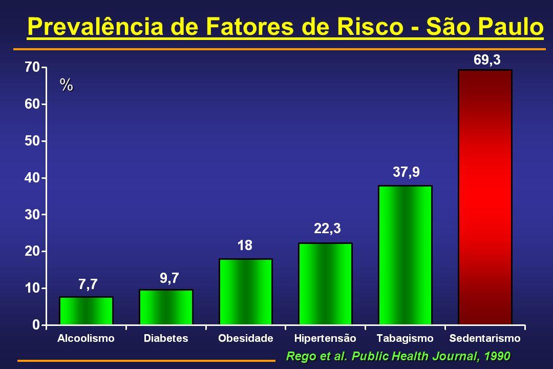 Prevalência de Fatores de Risco - São Paulo Rego et al. Public Health Journal, 1990 Rego et al. Public Health Journal, 1990 %