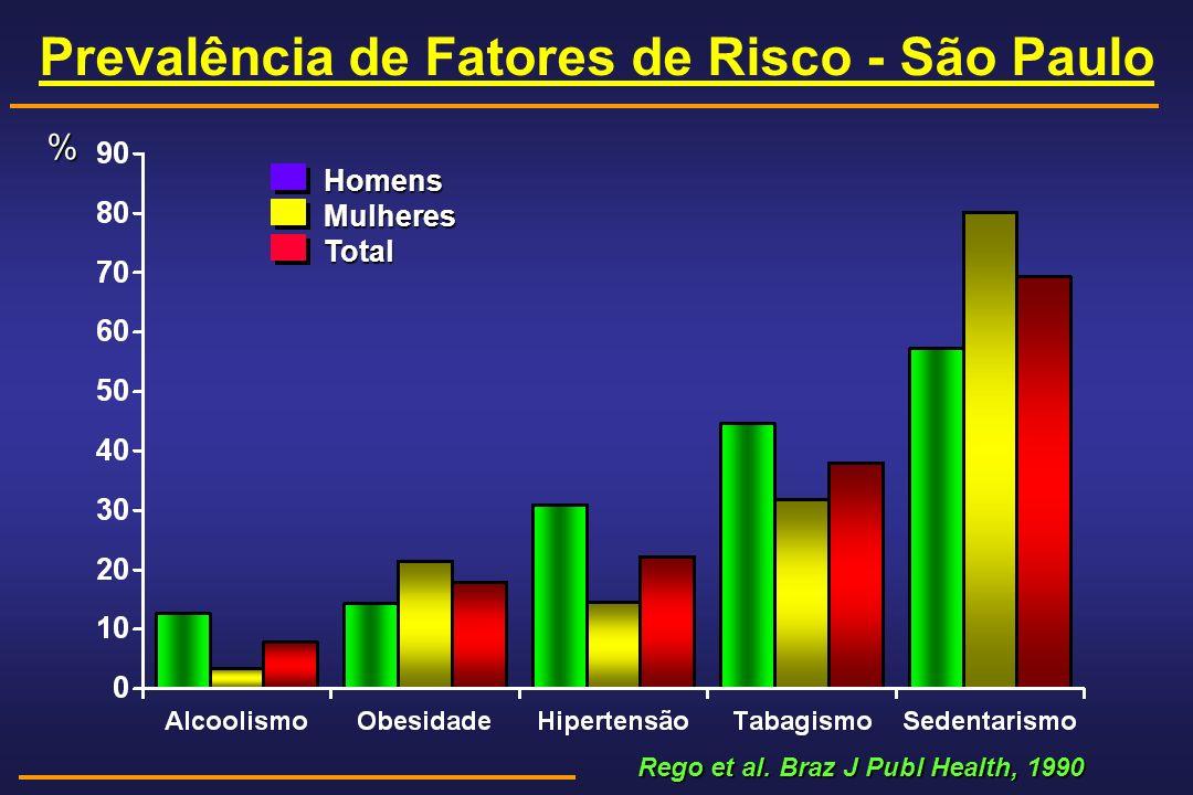 Rego et al. Braz J Publ Health, 1990 Rego et al. Braz J Publ Health, 1990 HomensMulheresTotal % Prevalência de Fatores de Risco - São Paulo