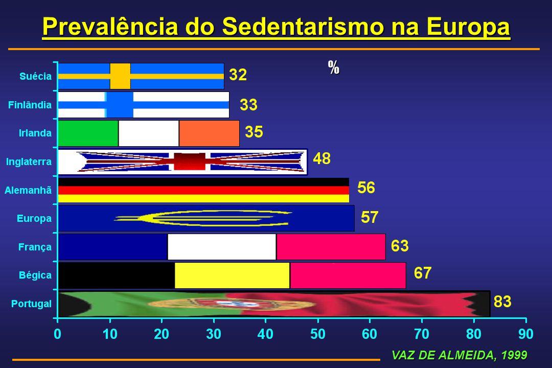 Prevalência do Sedentarismo na Europa VAZ DE ALMEIDA, 1999 VAZ DE ALMEIDA, 1999 %