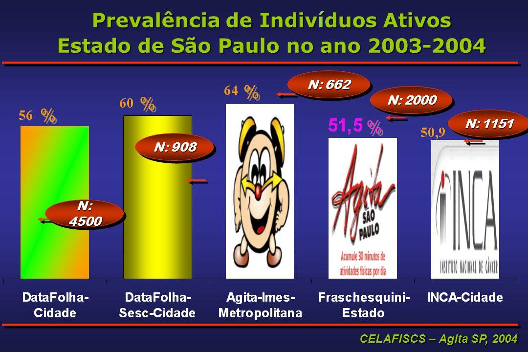 CELAFISCS – Agita SP, 2004 Prevalência de Indivíduos Ativos Estado de São Paulo no ano 2003-2004 N: 4500 N: 908 N: 662 N: 2000 N: 1151 % % % % % % % %