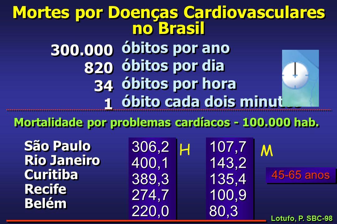 Mortes por Doenças Cardiovasculares no Brasil 300.000 820 34 1 300.000 820 34 1 óbitos por ano óbitos por dia óbitos por hora óbito cada dois minutos