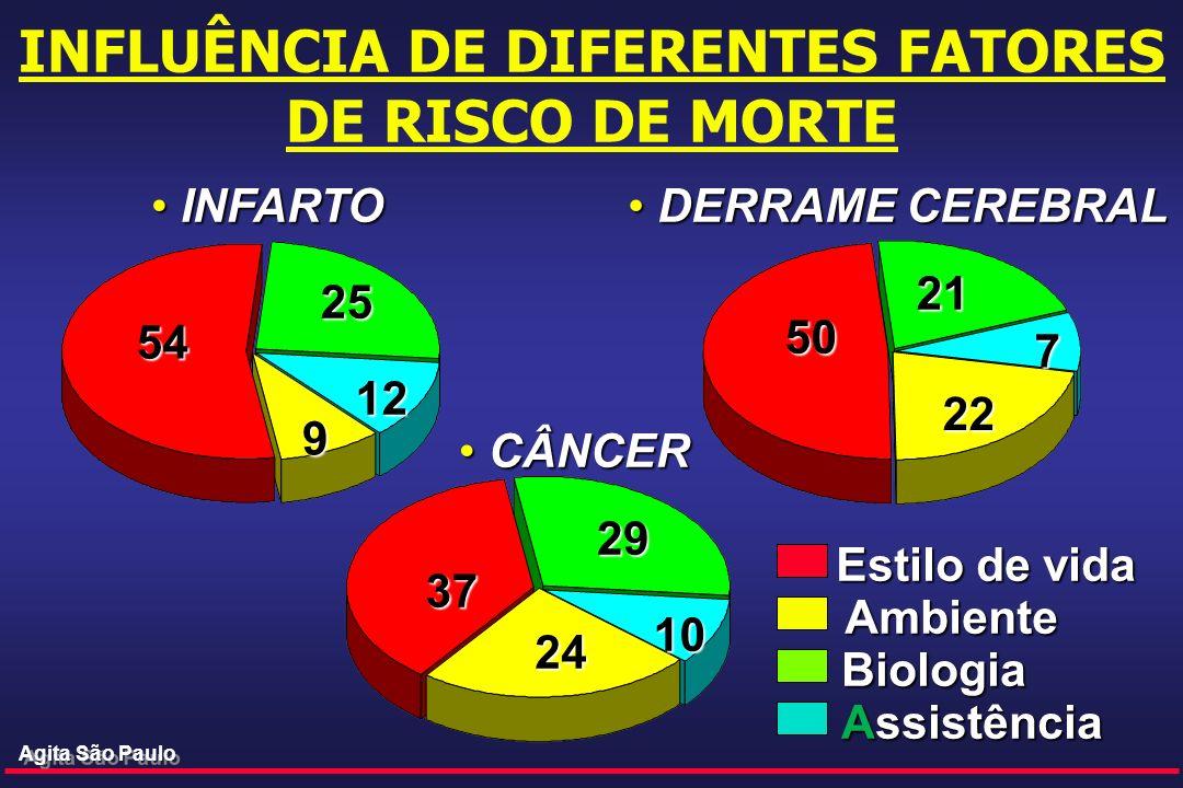INFLUÊNCIA DE DIFERENTES FATORES DE RISCO DE MORTE Homens INFARTO INFARTO DERRAME CEREBRAL DERRAME CEREBRAL CÂNCER CÂNCER 54 9 25 12 37 24 29 10 50 7