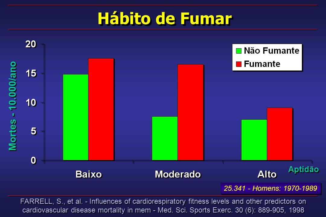 Hábito de Fumar FARRELL, S., et al. - Influences of cardiorespiratory fitness levels and other predictors on cardiovascular disease mortality in mem -