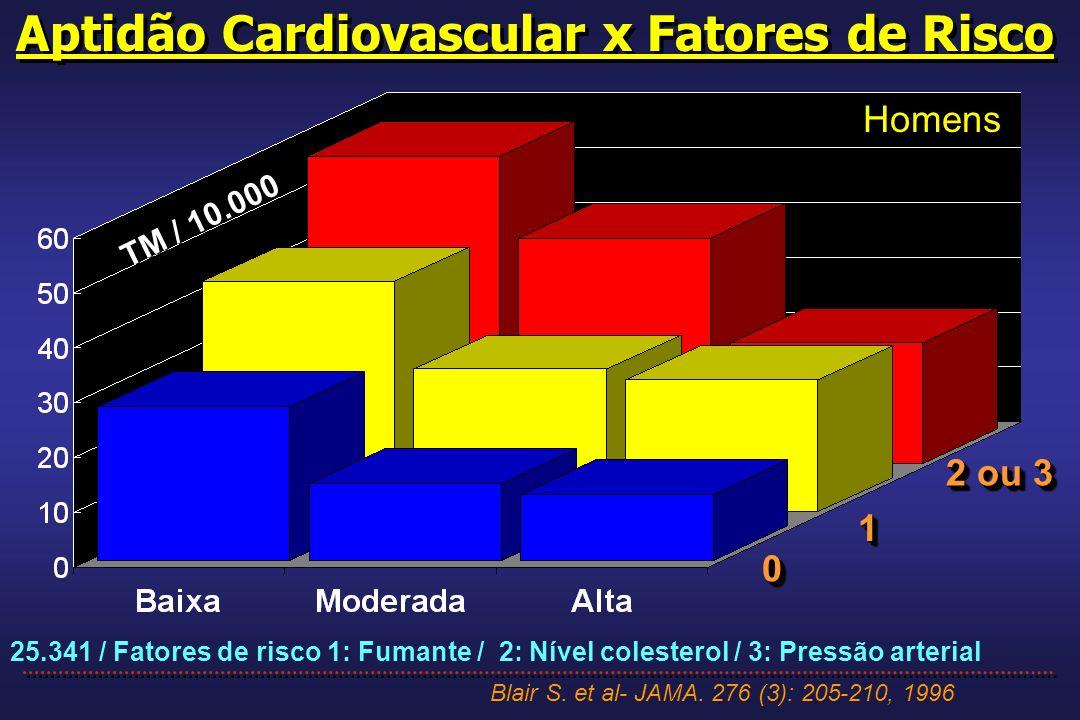 Aptidão Cardiovascular x Fatores de Risco Blair S. et al- JAMA. 276 (3): 205-210, 1996 25.341 / Fatores de risco 1: Fumante / 2: Nível colesterol / 3: