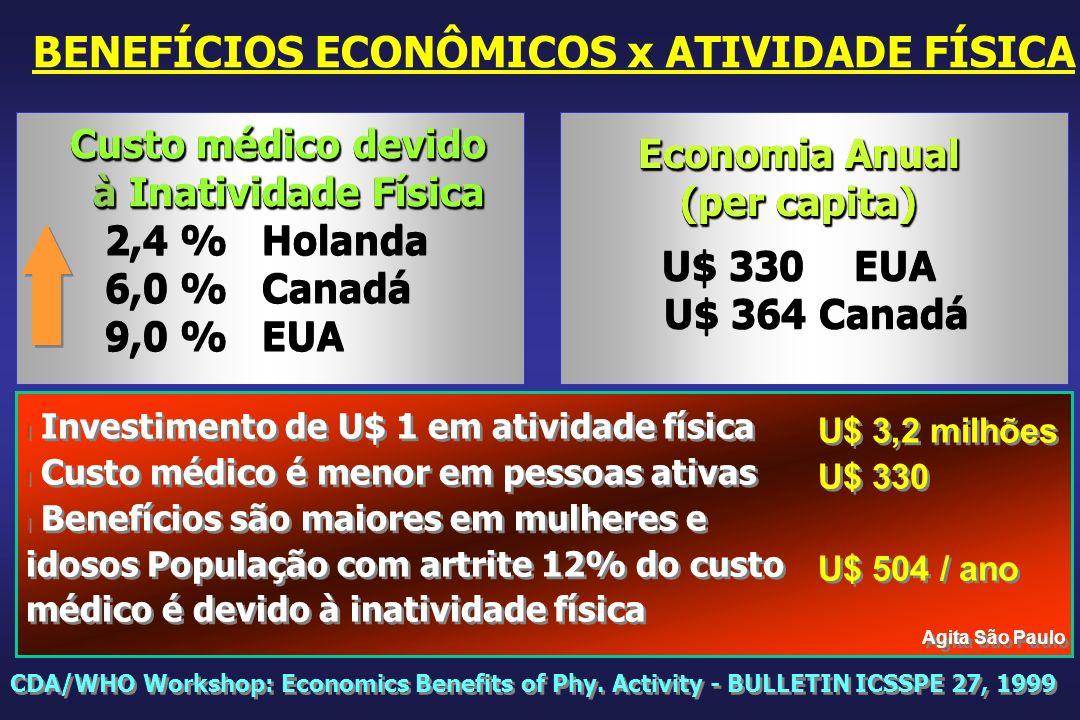 Custo médico devido à Inatividade Física à Inatividade Física 2,4 % Holanda 6,0 %Canadá 9,0 %EUA Custo médico devido à Inatividade Física à Inatividad