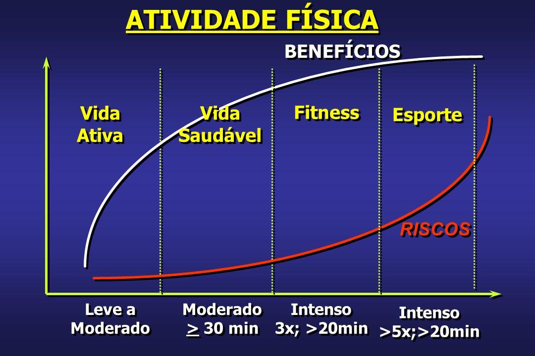 RISCOS BENEFÍCIOS Vida Ativa Vida Ativa Leve a Moderado Leve a Moderado > 30 min Moderado > 30 min Intenso >5x;>20min Intenso >5x;>20min Fitness Vida Saudável Vida Saudável Esporte Intenso 3x; >20min Intenso 3x; >20min ATIVIDADE FÍSICA