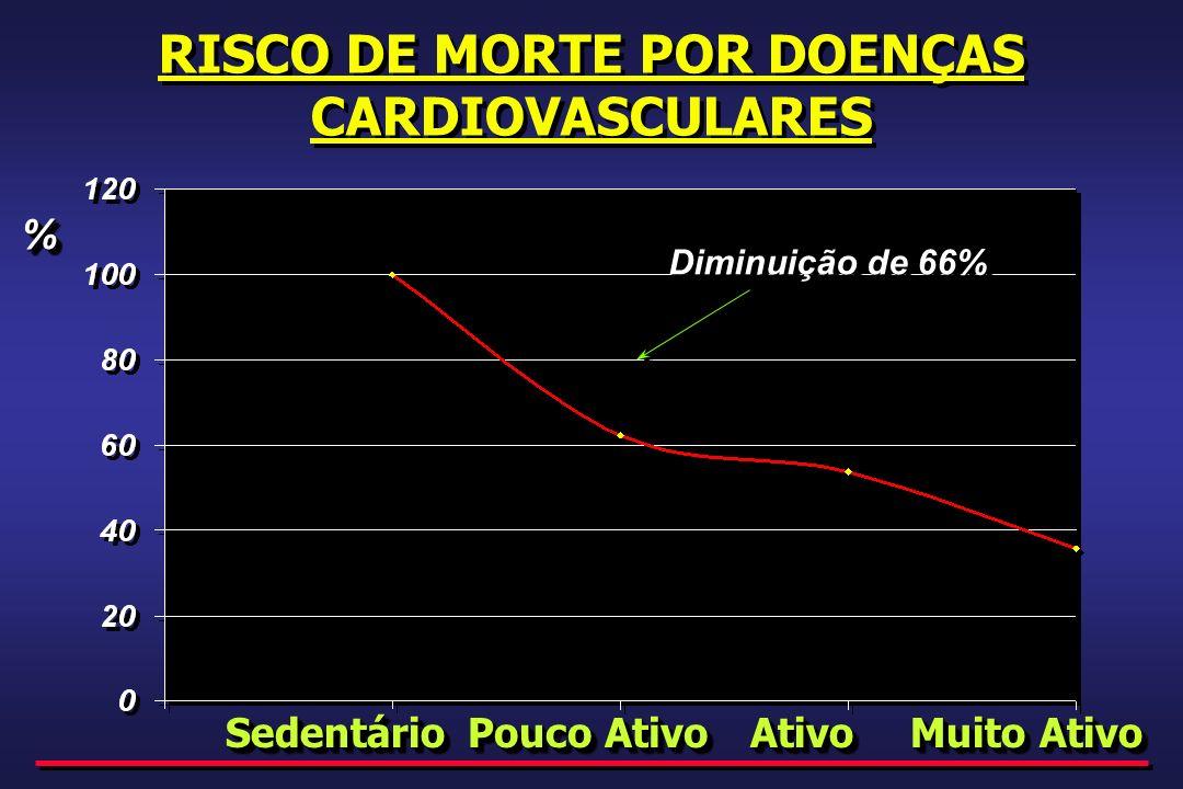 RISCO DE MORTE POR DOENÇAS CARDIOVASCULARES SedentárioSedentárioAtivoAtivo Muito Ativo Pouco Ativo % Diminuição de 66%