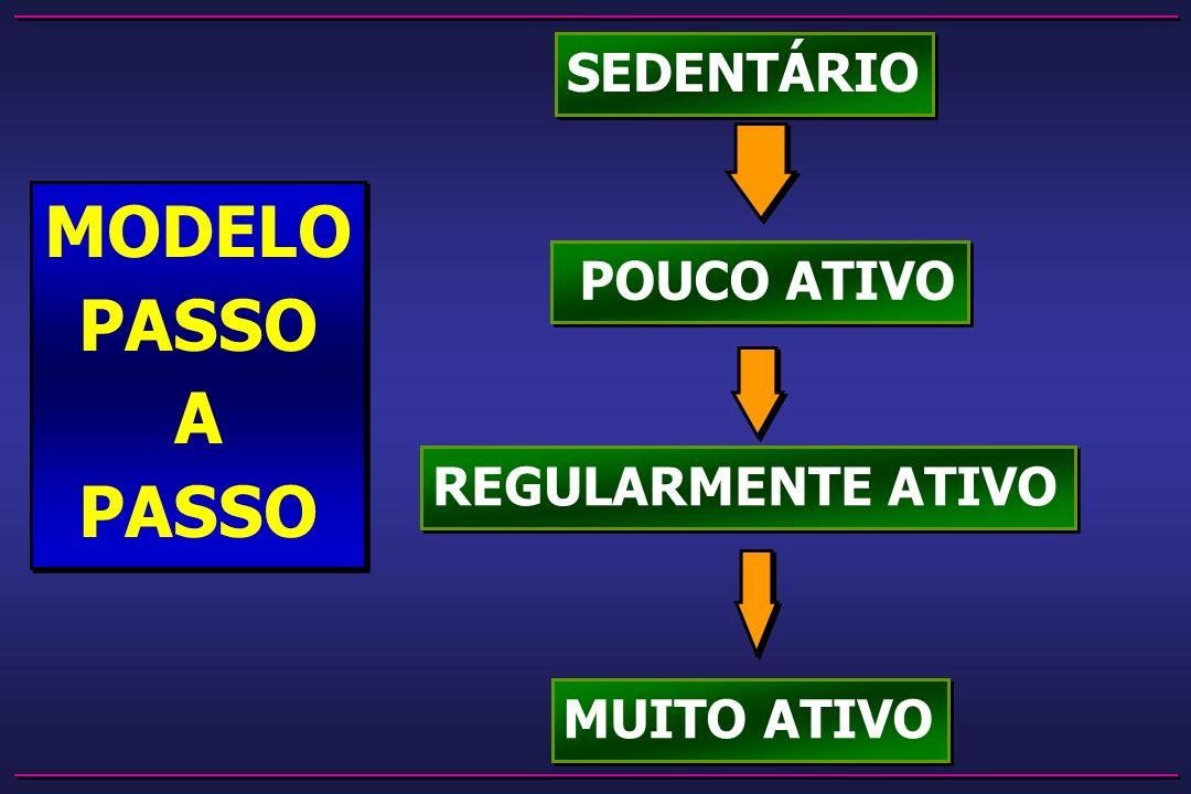SEDENTÁRIO POUCO ATIVO REGULARMENTE ATIVO MUITO ATIVO MODELO PASSO A PASSO MODELO PASSO A PASSO